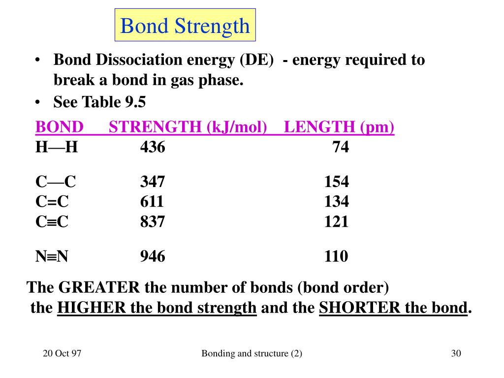 Bond Strength