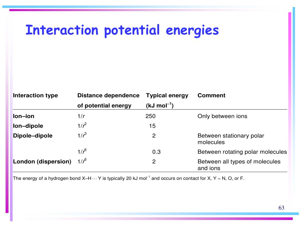 Interaction potential energies