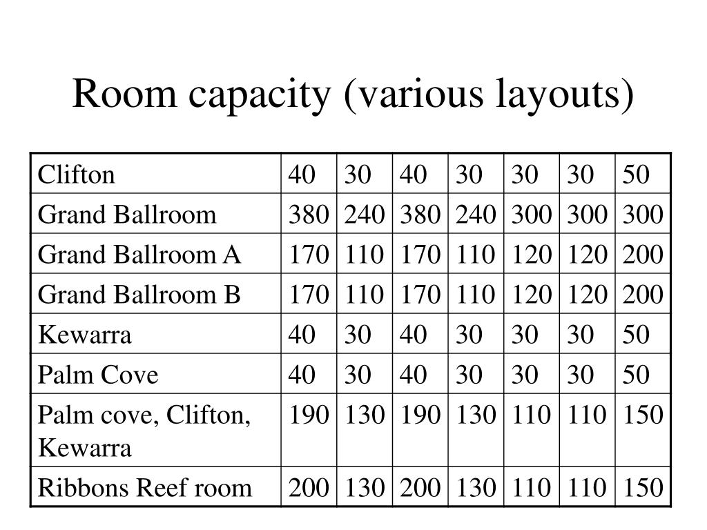 Room capacity (various layouts)