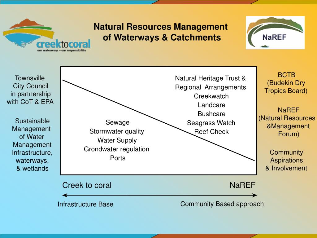 Natural Resources Management