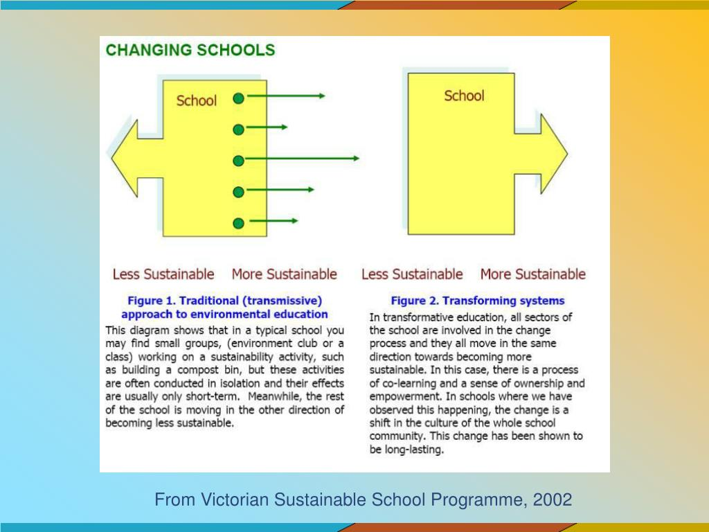 From Victorian Sustainable School Programme, 2002