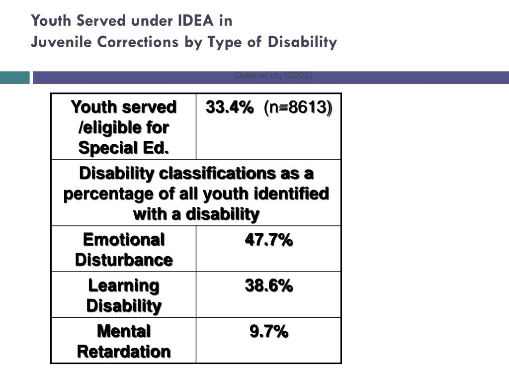 Youth Served under IDEA in