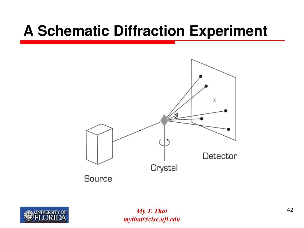 A Schematic Diffraction Experiment