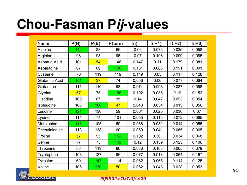 Chou-Fasman P