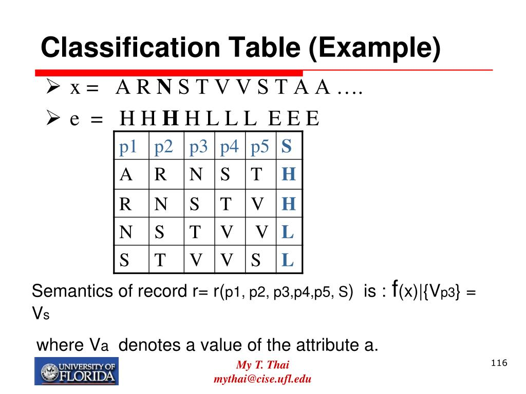 Classification Table (Example)