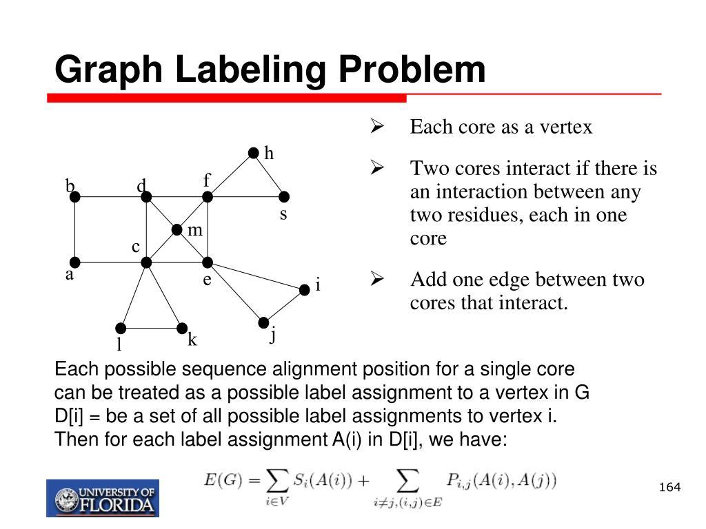 Graph Labeling Problem