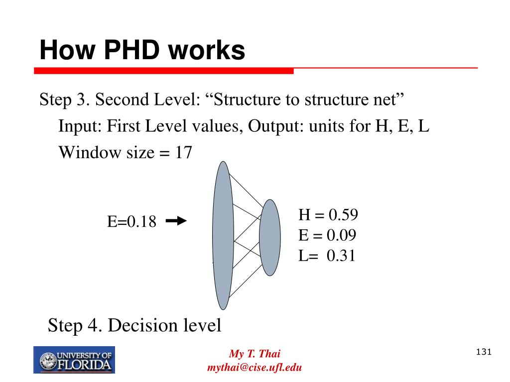 How PHD works