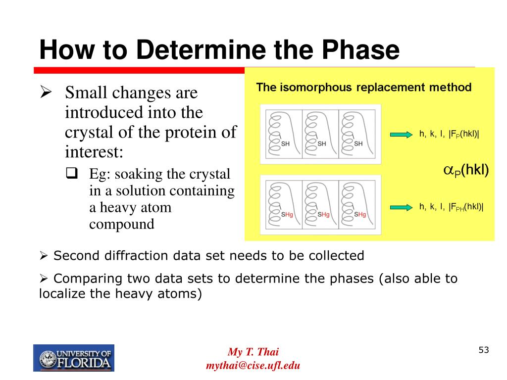 How to Determine the Phase