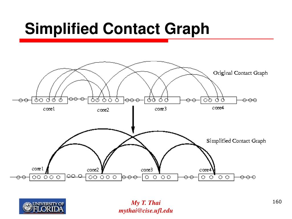Simplified Contact Graph
