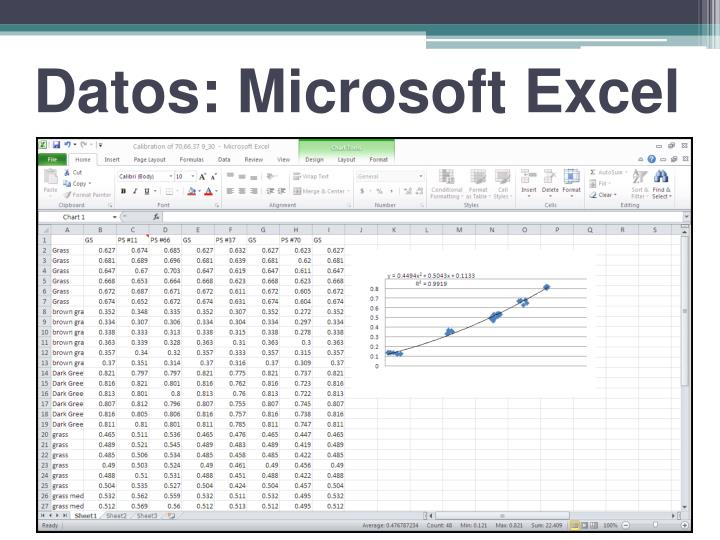 Datos: Microsoft Excel