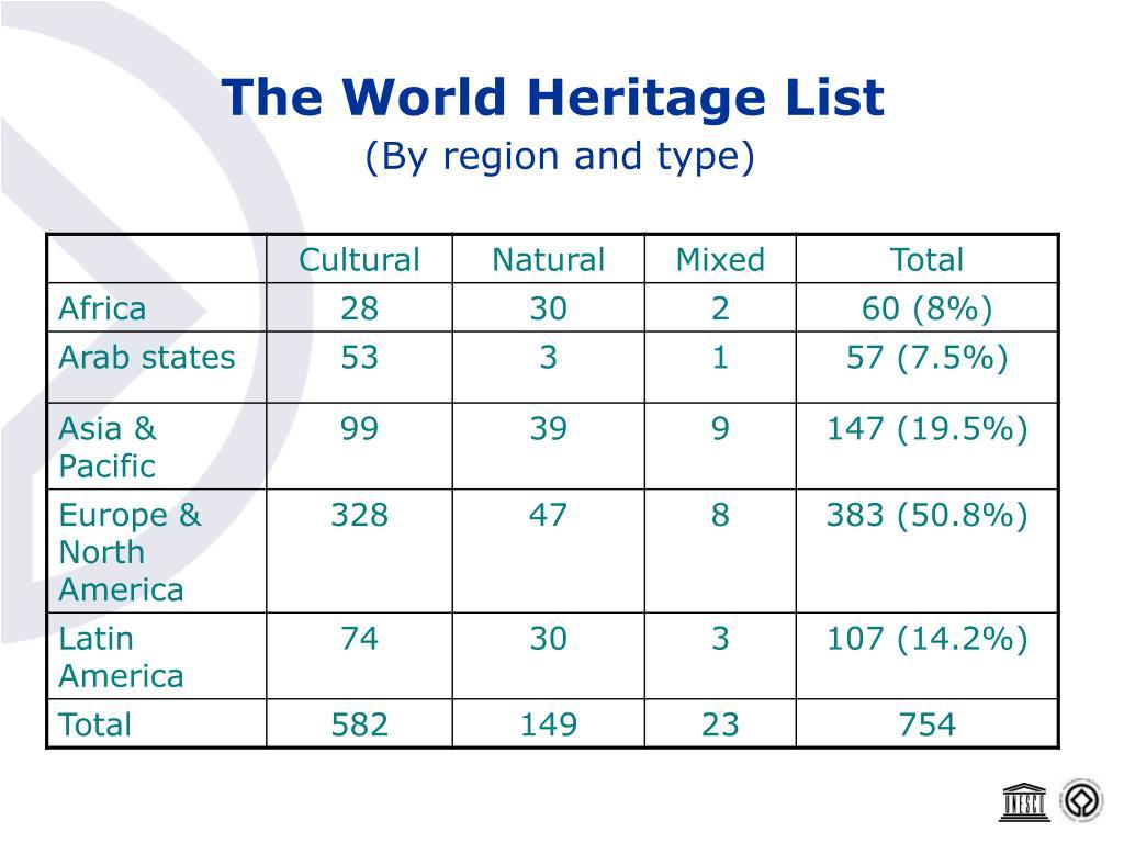 The World Heritage List