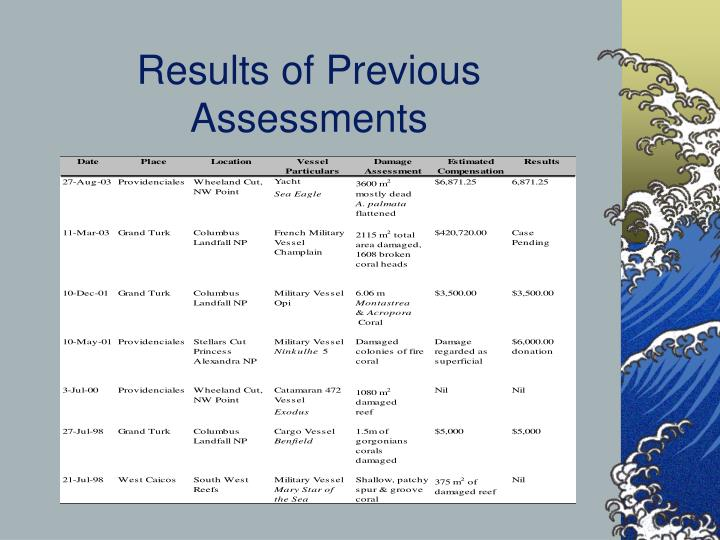 Results of Previous Assessments
