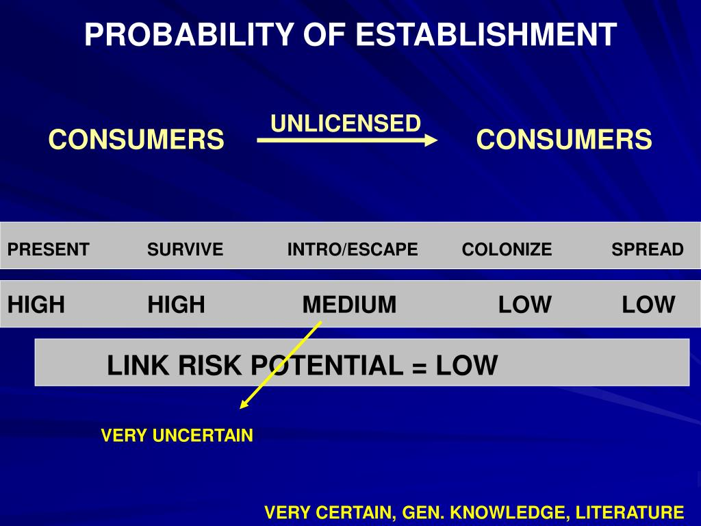 PROBABILITY OF ESTABLISHMENT