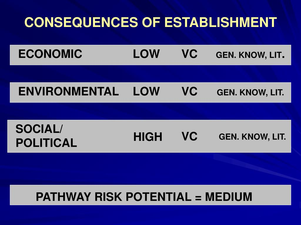 CONSEQUENCES OF ESTABLISHMENT