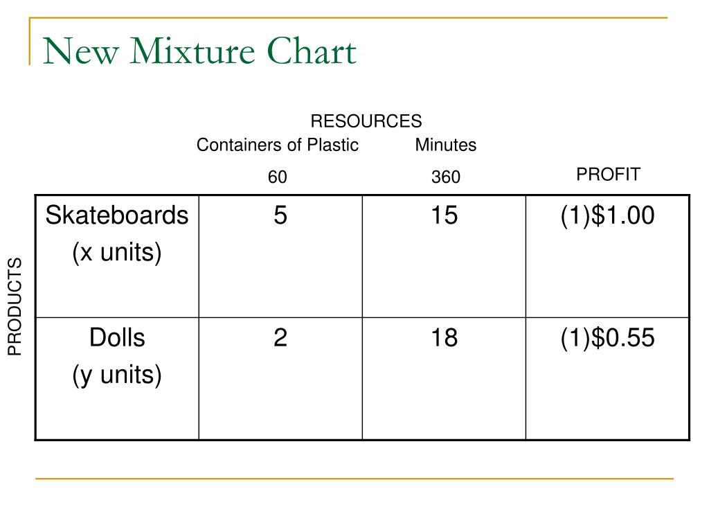 New Mixture Chart