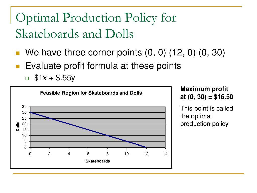 Optimal Production Policy for Skateboards and Dolls