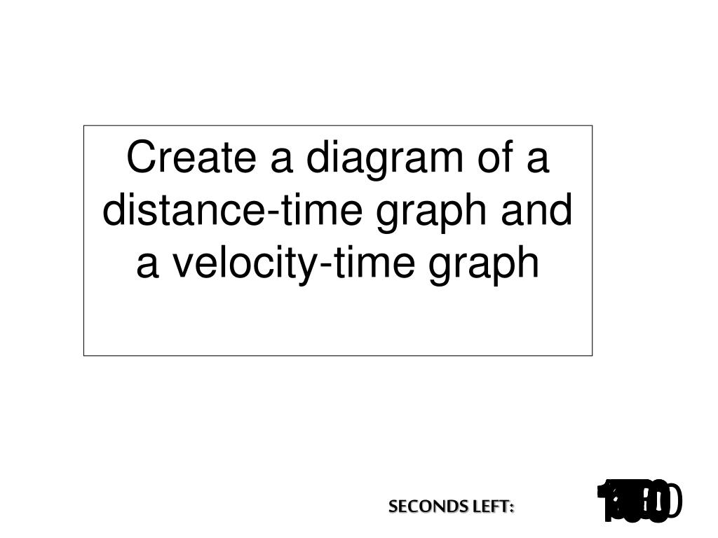Create a diagram of a distance-time graph and a velocity-time graph
