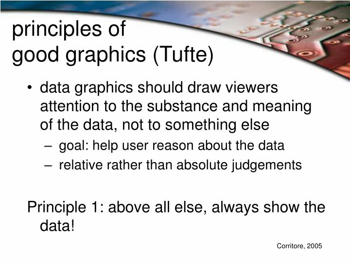 Principles of good graphics tufte