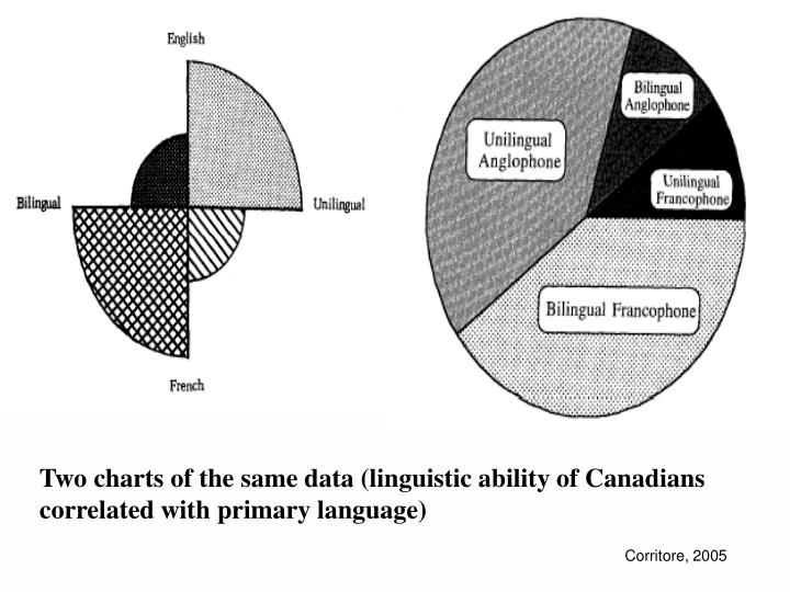Two charts of the same data (linguistic ability of Canadians