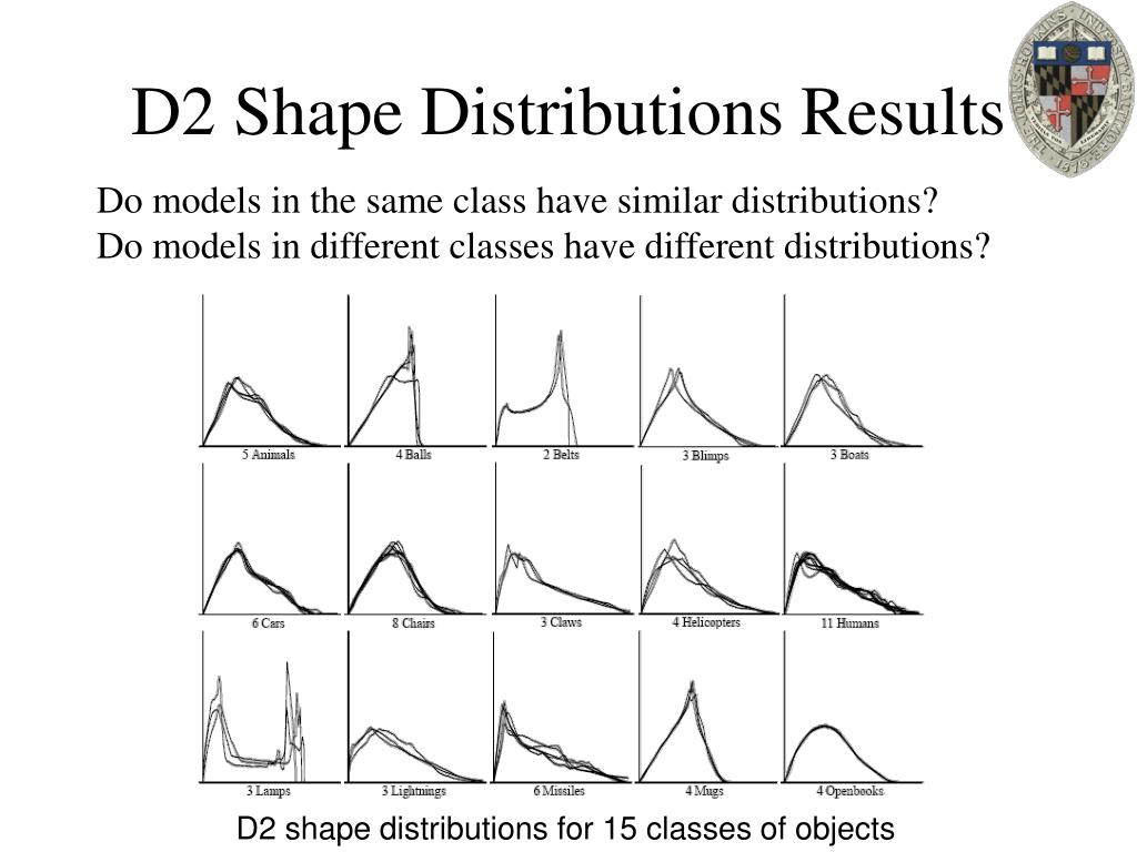 D2 Shape Distributions Results