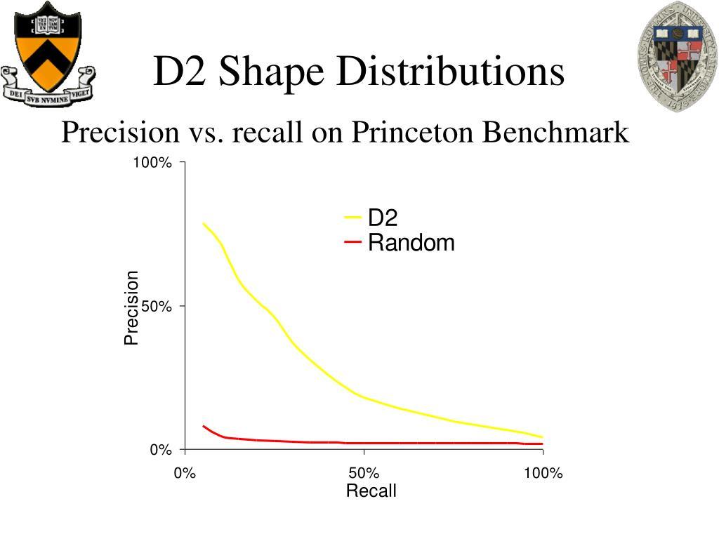 D2 Shape Distributions