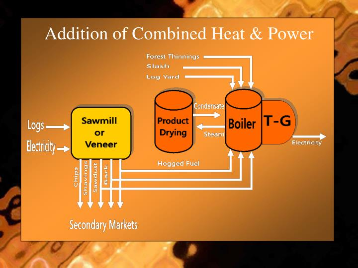 Addition of Combined Heat & Power