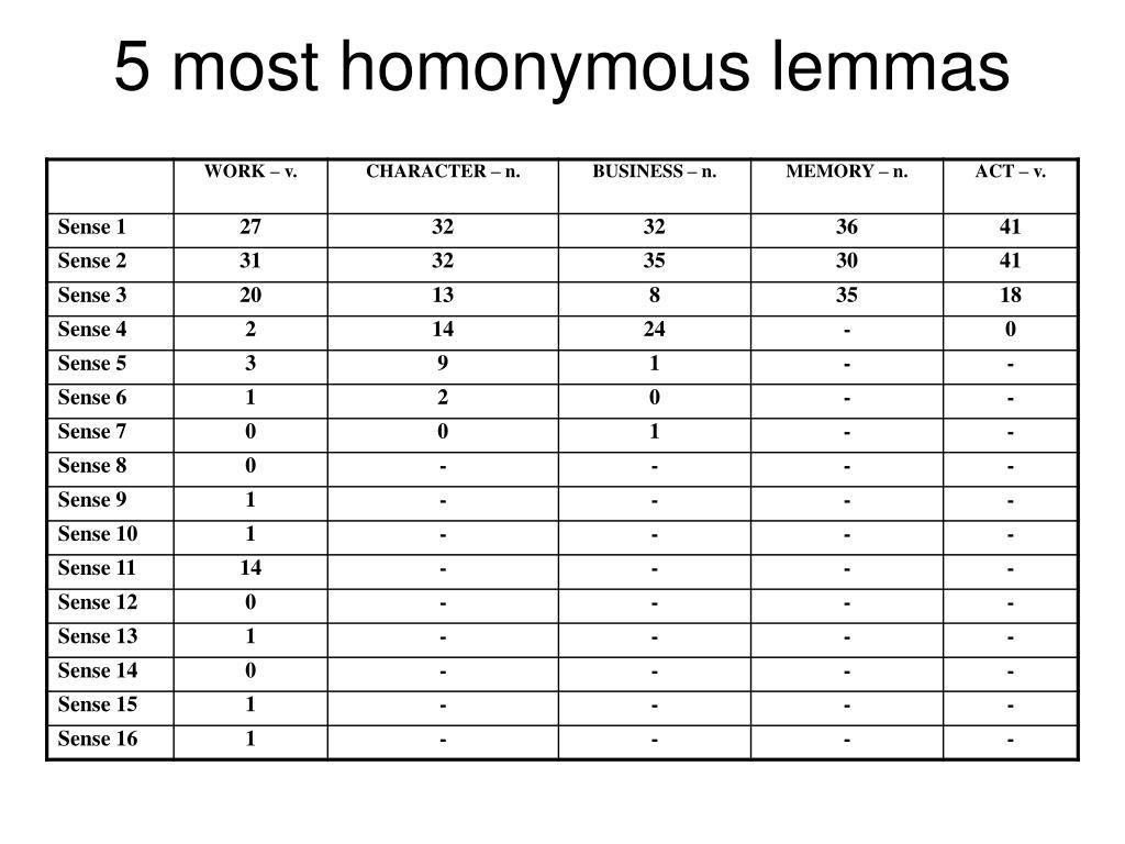 5 most homonymous lemmas