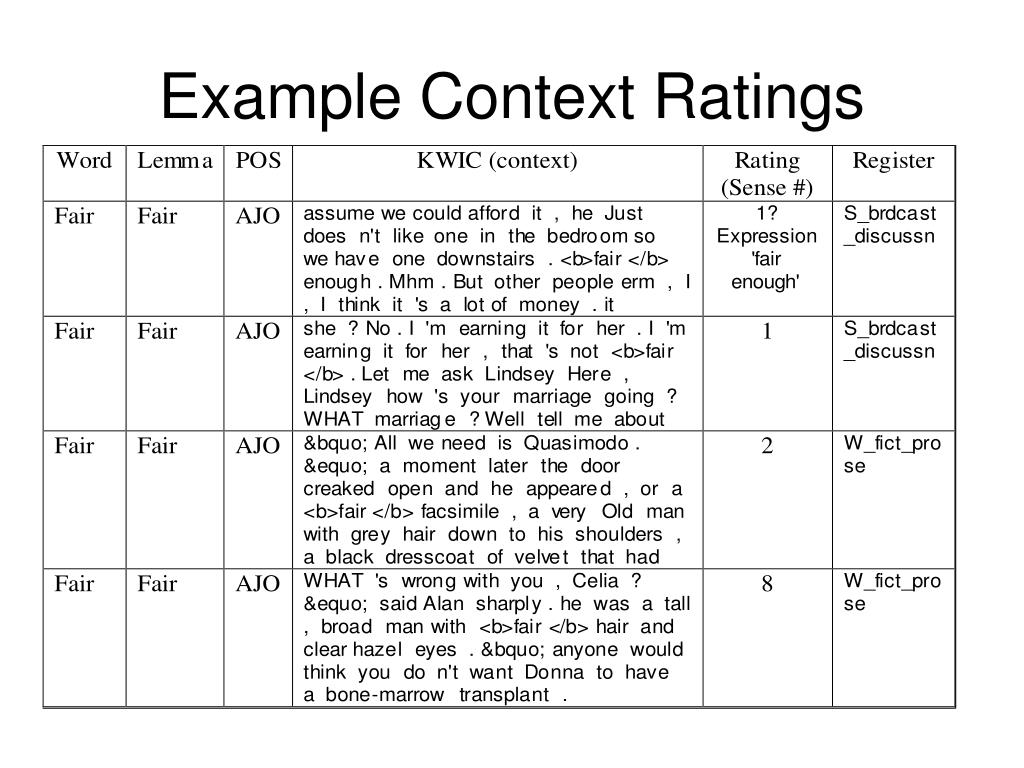 Example Context Ratings