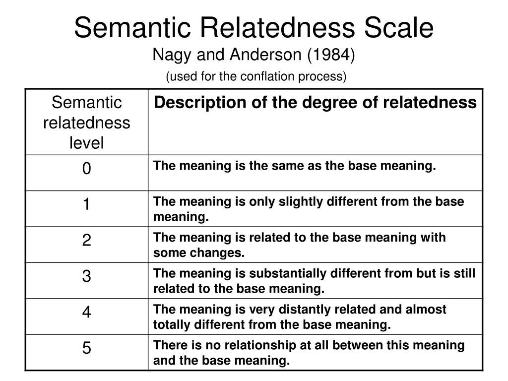 Semantic Relatedness Scale