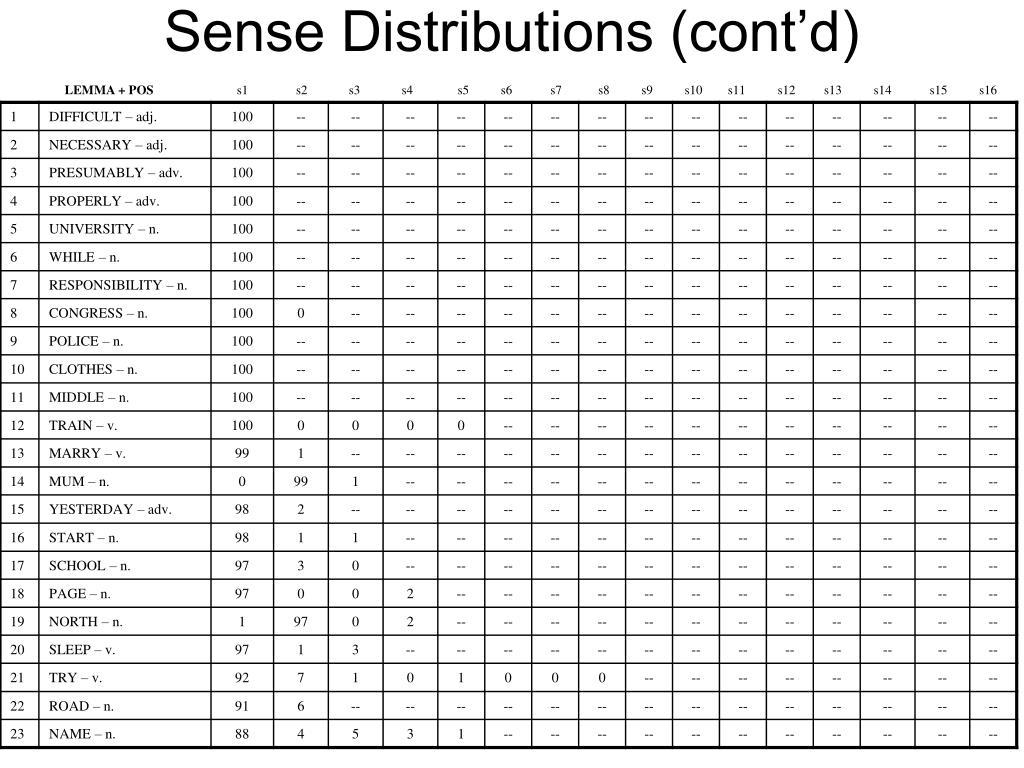 Sense Distributions (cont'd)