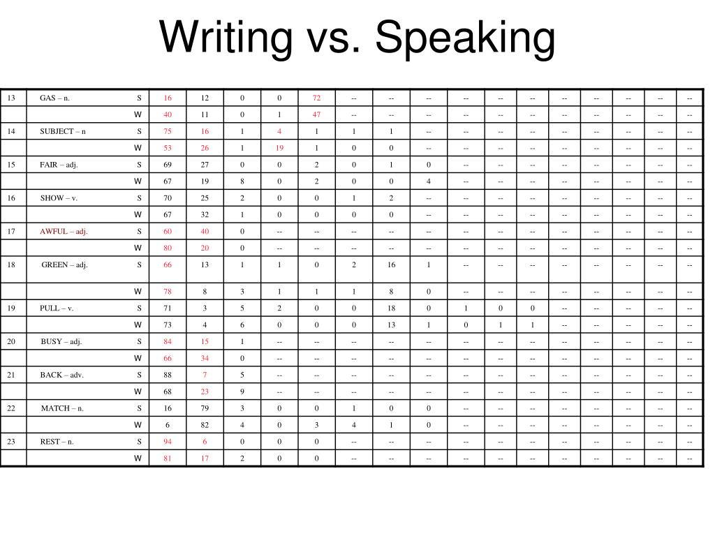 Writing vs. Speaking