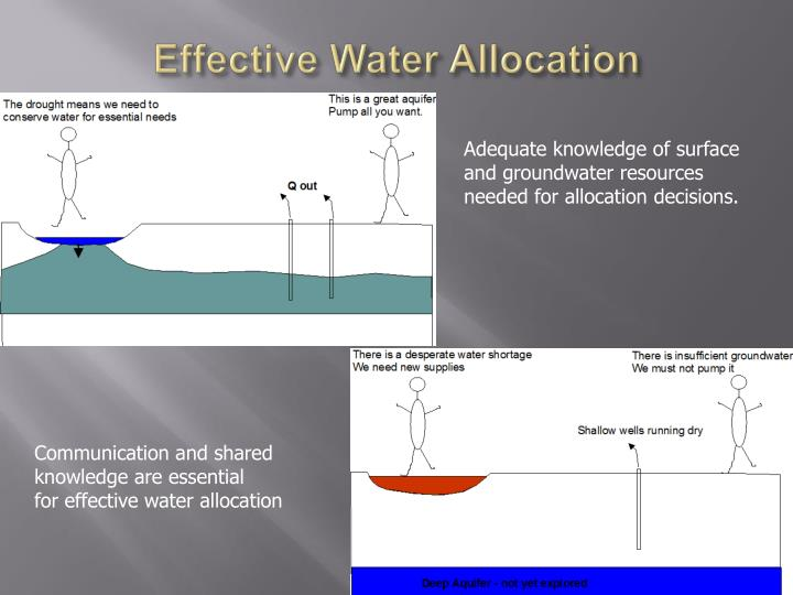 Effective Water Allocation