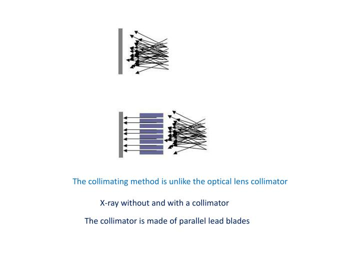 The collimating method is unlike the optical lens collimator