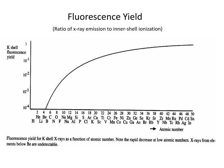 Fluorescence Yield