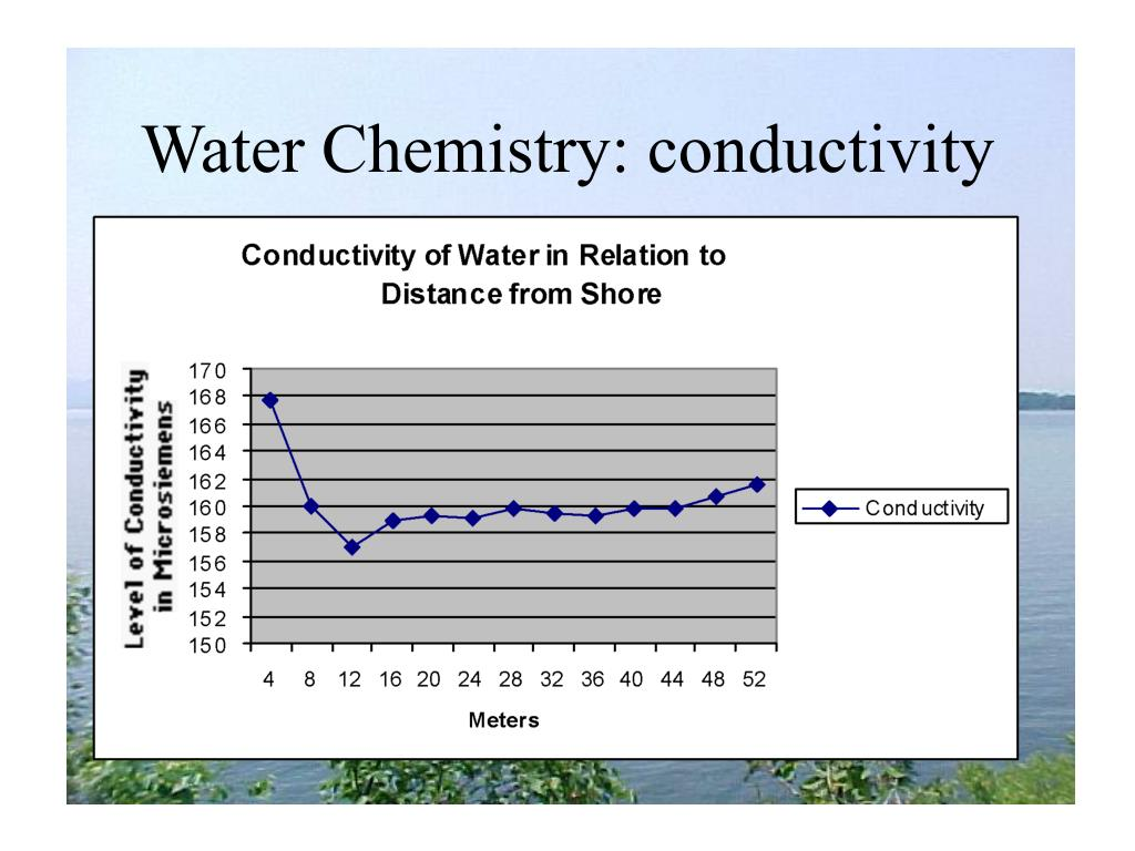 Water Chemistry: conductivity