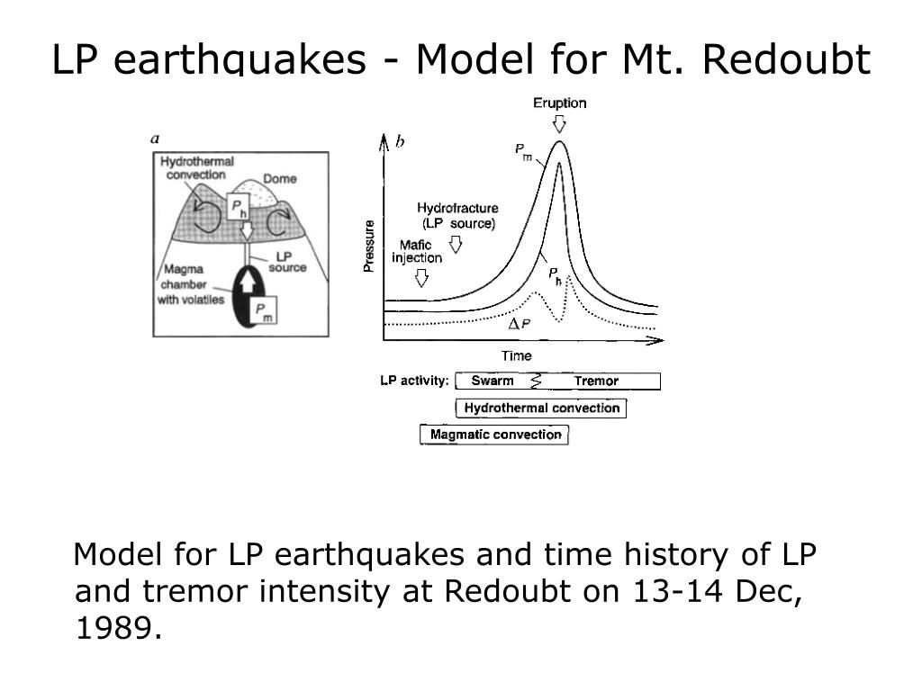 LP earthquakes - Model for Mt. Redoubt