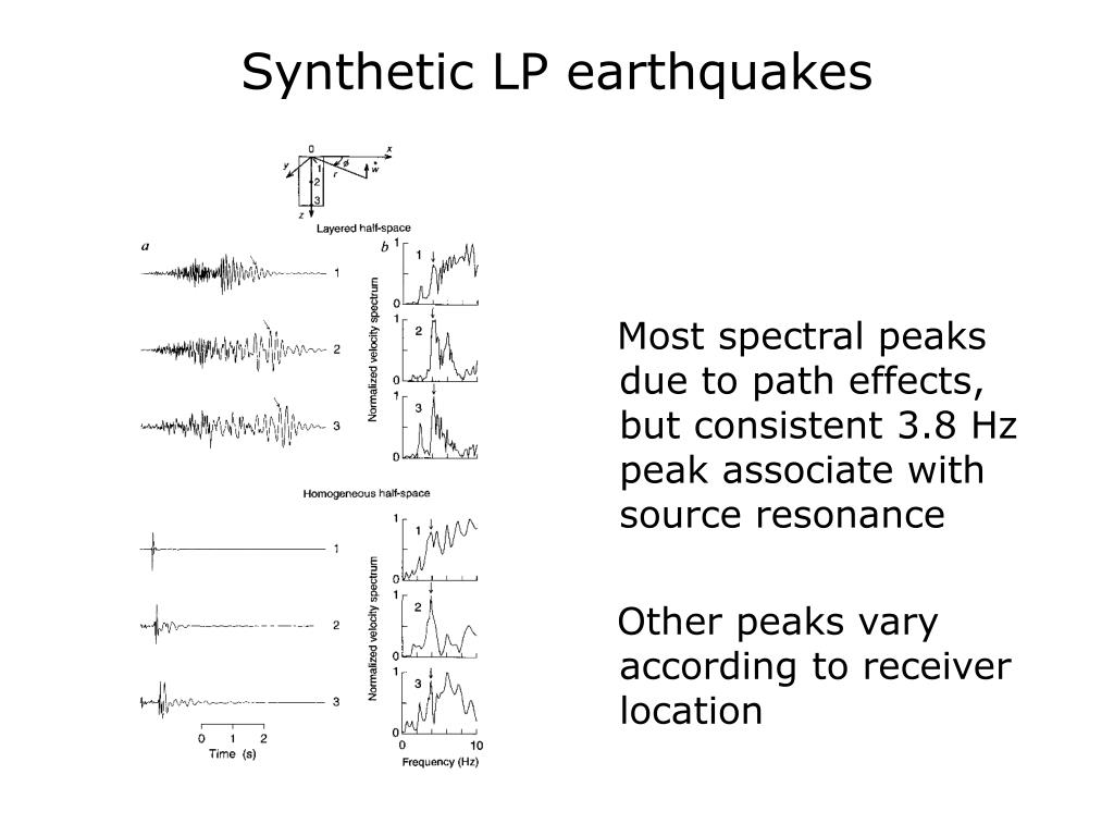 Synthetic LP earthquakes