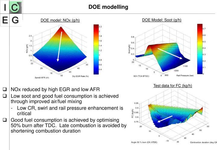 DOE model: NOx (g/h)