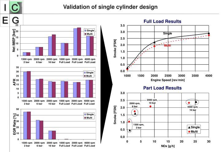 Validation of single cylinder design
