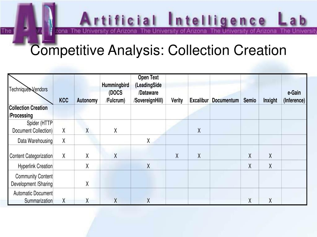 Competitive Analysis: Collection Creation