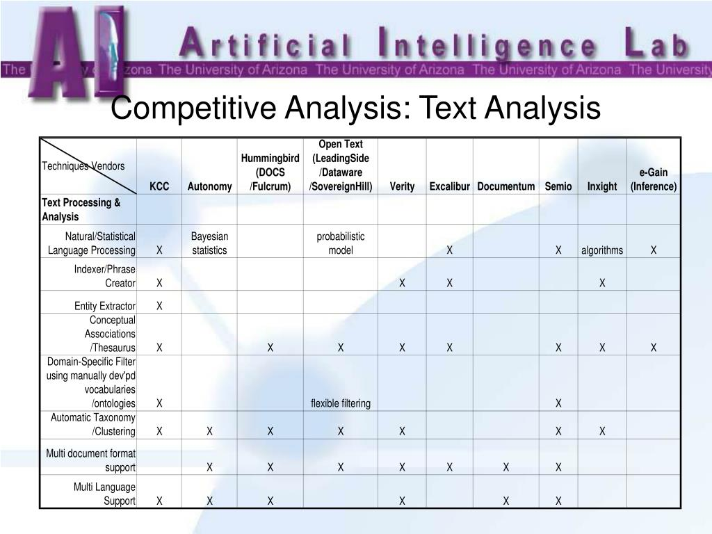 Competitive Analysis: Text Analysis