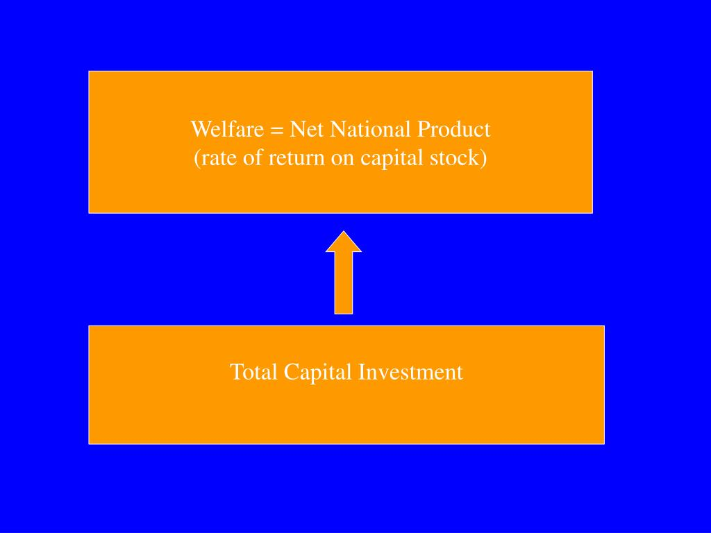 Welfare = Net National Product