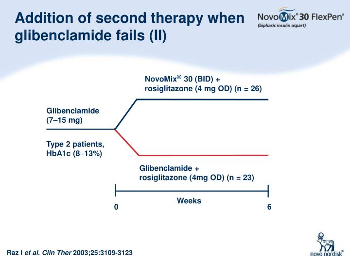 Addition of second therapy when glibenclamide fails (II)