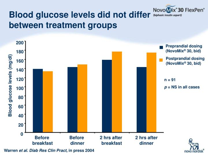 Blood glucose levels did not differ between treatment groups