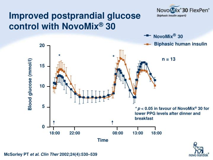 Improved postprandial glucose control with NovoMix