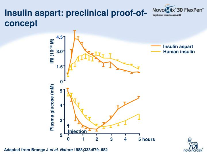 Insulin aspart: