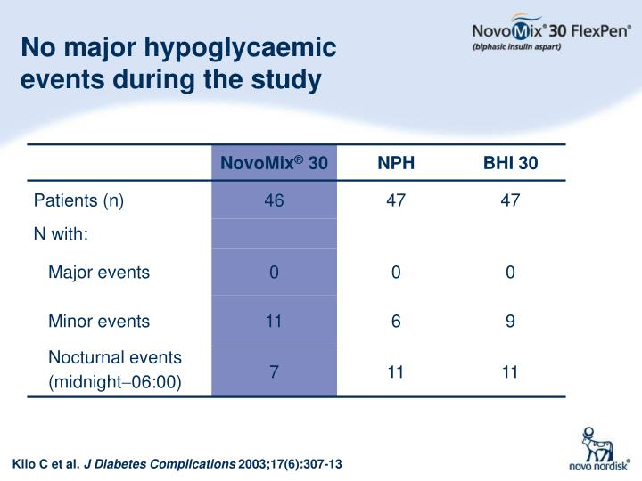 No major hypoglycaemic