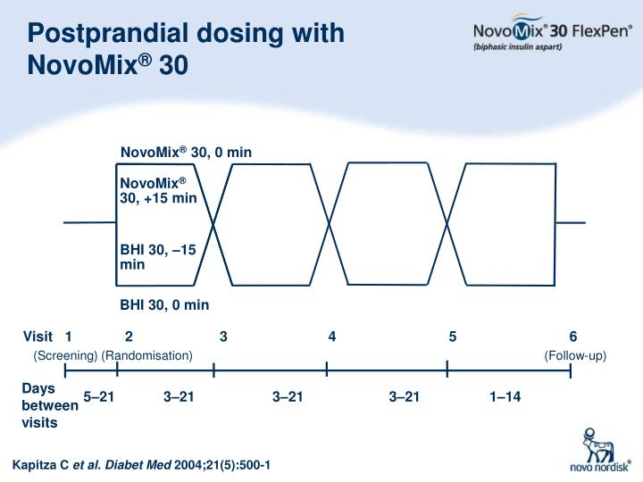 Postprandial dosing with NovoMix