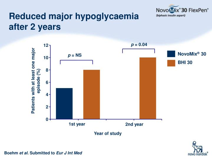 Reduced major hypoglycaemia