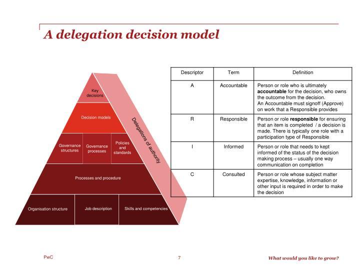 A delegation decision model